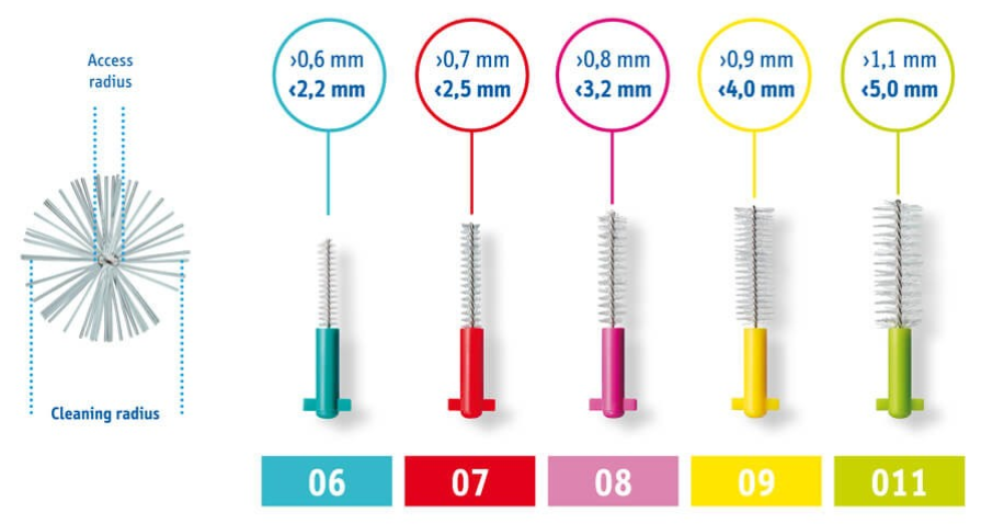 スイスcureden「CURAPROX」の歯間ブラシのサイズ