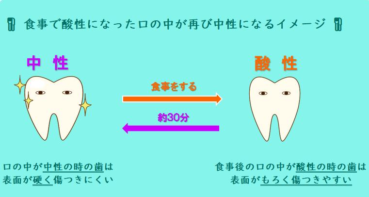 食事で口の中は酸性に! 食後の歯みがきは食後30分後に! 医療法人福涛会